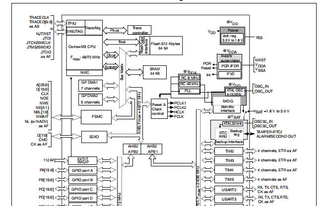 大容量STM32F103xC,xD,xE微控制器的详细参考资料和数据手册免费下载