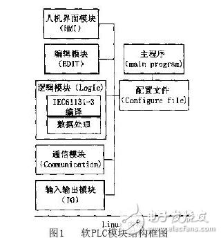在Linux系统下进行的软PLC设计内容剖析