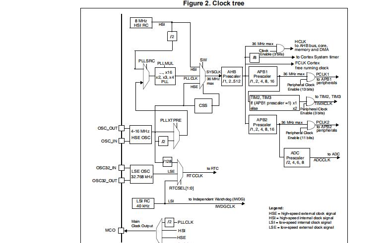 小容量STM32F101x4和STM32F101x6微控制器的详细资料和数据资料免费下载