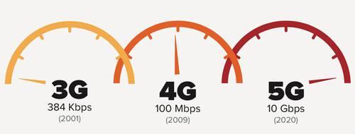 英特尔的技术将驱动第一波5G网络