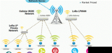 LoRa与FSK的共性与区别及两种无线通信调制方式介绍
