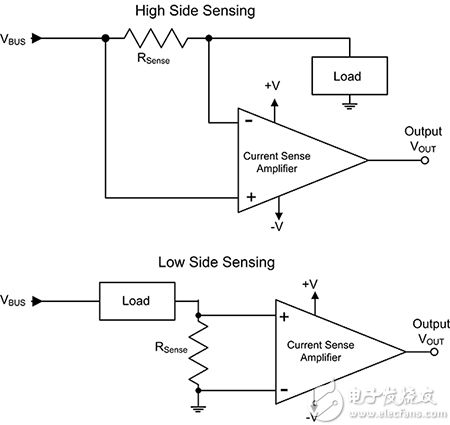 高压侧与低压侧检测对比图