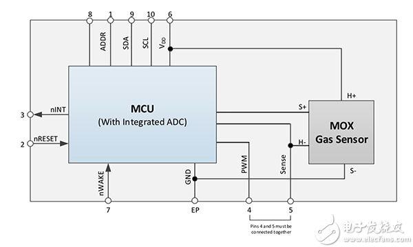 ams CCS811B 数字 MOS 传感器图