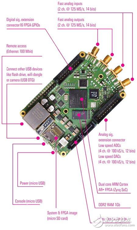 27761 Red Pitaya 开放式仪器平台图片