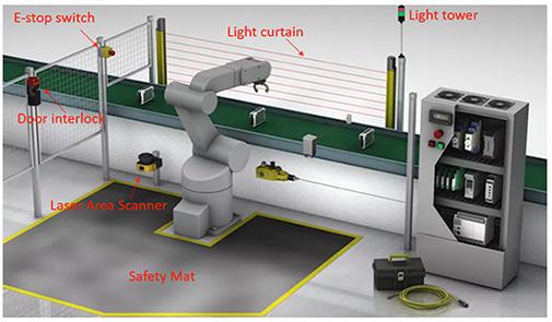 设计一个多层方式实现工作单元安全