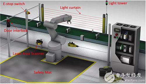 在自动化工作单元中使用的安全装置图片