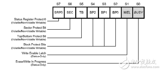 FPGA学习系列:内存128M的flash芯片设计