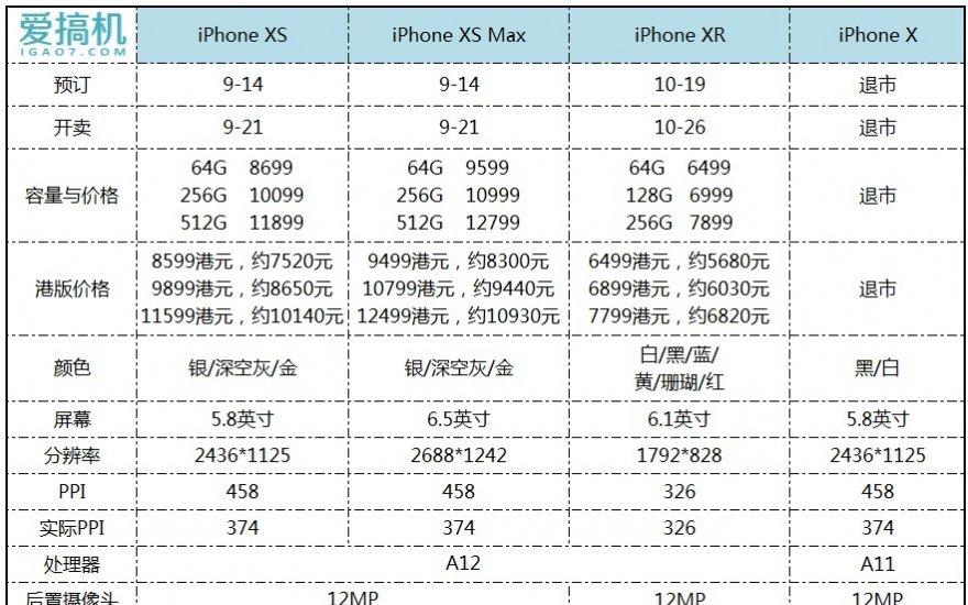 三款新iPhone买哪个最好