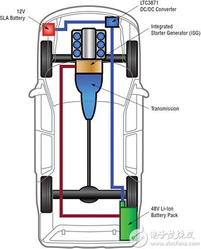 Linear Technology LTC3871 典型汽车应用框图