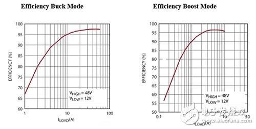 Linear Technology LTC3871 的降压和升压效率曲线的图片