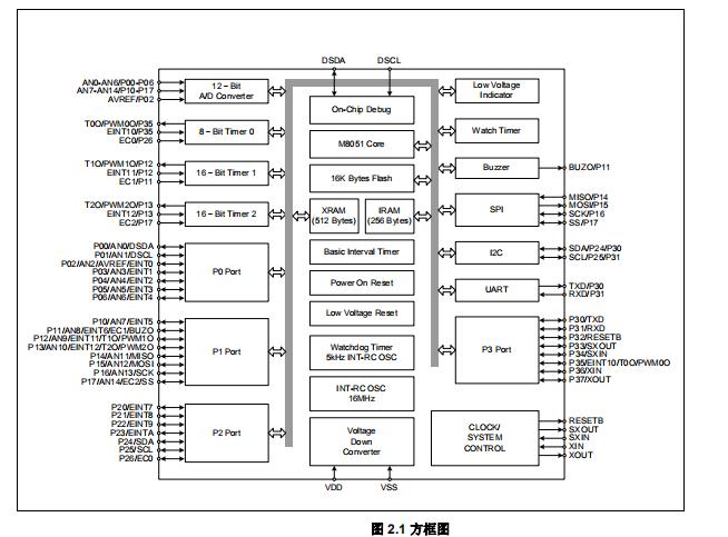 MC96F8316具有12位ADC的8位CMOS单片机的详细中文版用户手册免费下载
