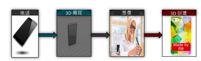 TI基于DLP Pico芯片組實現高精度臺式3D打印和便攜式3D掃描