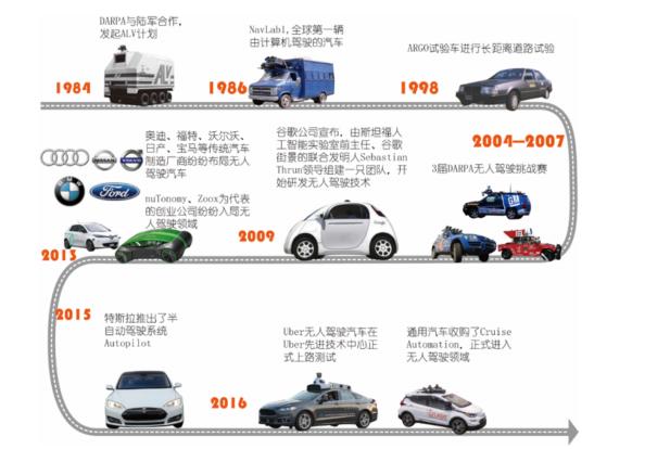 自动驾驶发展情况如何?2018年自动驾驶研究资料报告免费下载