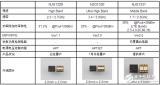 新日本无线的射频功率放大器模块NJG1330进入...