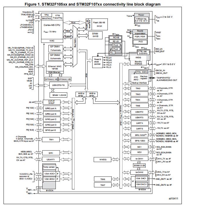 互联型STM32F105xx和STM32F107xx微控制器的详细参考资料和数据手册