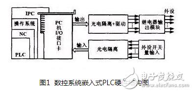 一种基于RT-Linux操作系统的嵌入式PLC设计及实现