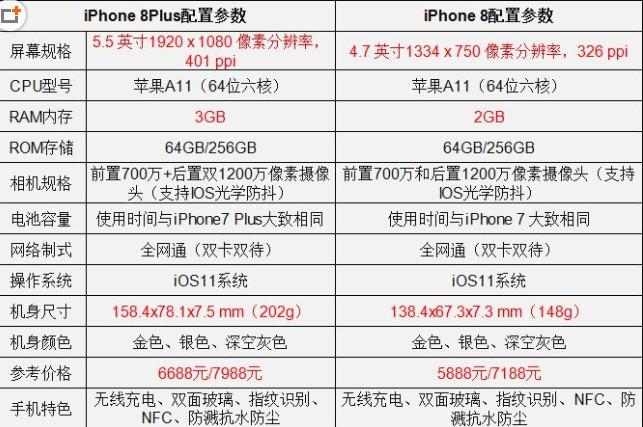 苹果8和8plus有什么区别