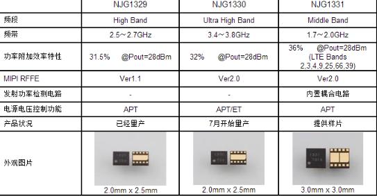 新日本无线成功开发出射频功率放大器模块NJG1330