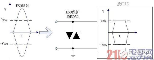 基于ESD保護器件的便攜設備應用
