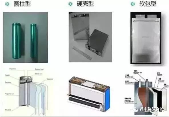软包电池的基础知识和市场趋势