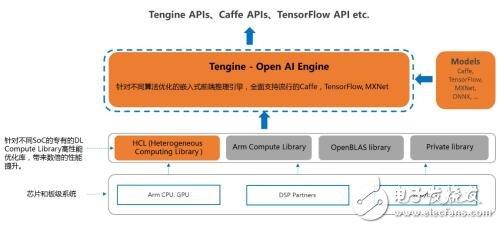Tengine,可能是最好用的Arm嵌入式系統A...