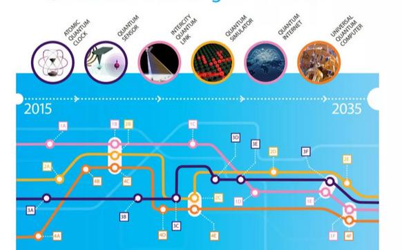 2018年全球量子计算领域论文、专利、量子芯片的研发状况如何?
