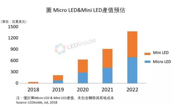 未来如何发展MicroLED技术