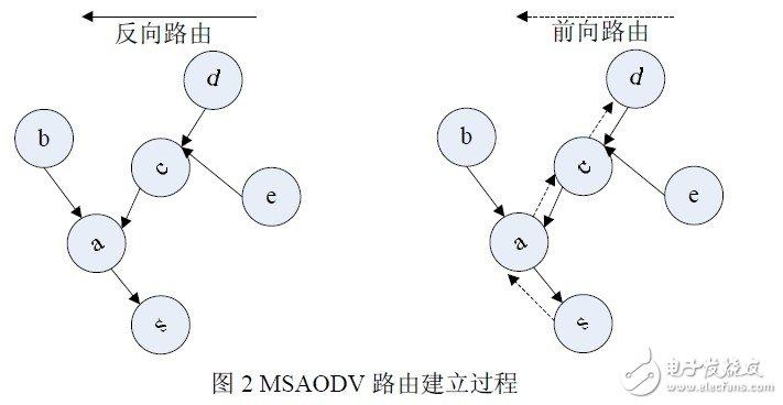MSAODV路由算法的原理及在无线传感器网络方面的应用