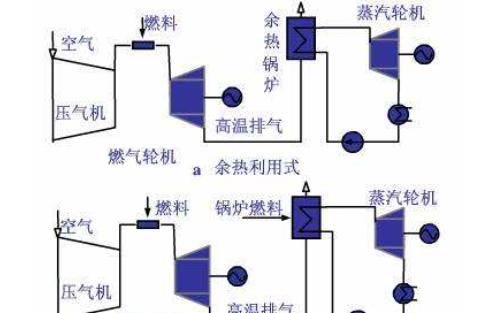 燃气-蒸汽联合循环发电集控运行六百多道填空题详细资料免费下载