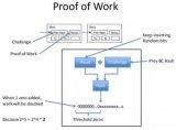 区块链项目中共识算法的分类,及存在的问题分析
