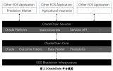 基于EOS平台的去中心化Oracle技术平台介绍