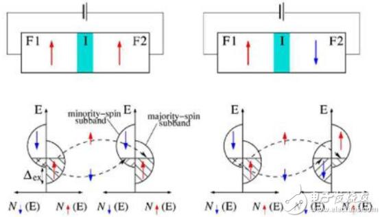 ?隧道磁阻技術(TMR)及其應用簡介