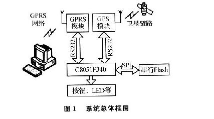 基于GPRS网络传输的终端固件升级系统设计