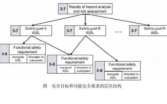 ISO26262道路车辆功能安全国际标准中文版详细资料免费下载