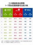 中國電信持續提速降費,加快互聯網行業的發展