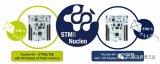 ST新推STM8系列Nucleo开发板