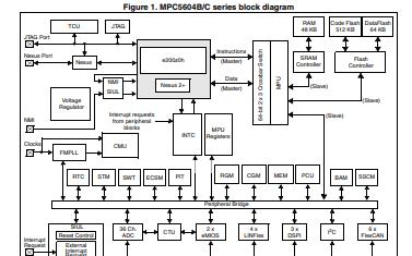 MPC5604B和MPC5604C微控制器的详细数据手册和资料免费下载