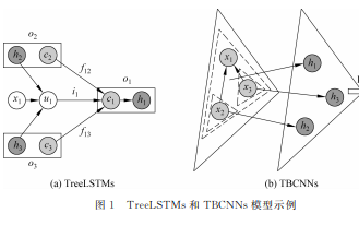 Quasi-TreeIJSTMs一种针对句法树的混合神经网络模型的介绍和实验分析