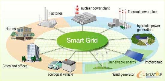 大連供電公司,采用先進技術從根本上優化供電方式取...