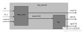 用FPGA设计计算器