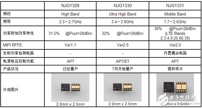 新日本无线的射频功率放大器模块NJG1330进入量产阶段