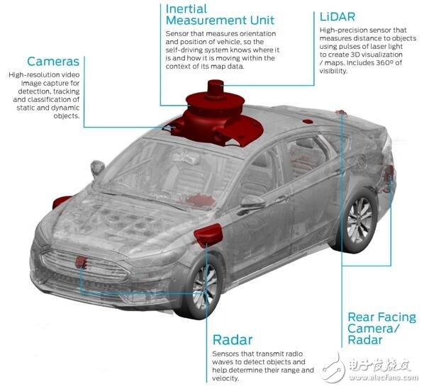 傳感器對于自動駕駛汽車的作用