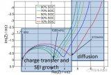 充电机直流母线上的纹波会影响电池寿命吗?详细数据分析