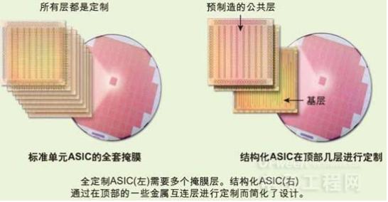 将FPGA转化为结构化ASIC进行设计的方法建议