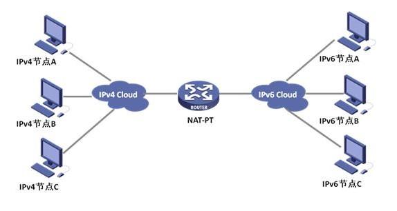 PAT技术及NAT技术的类型、使用情况与用法与PAT技术分析