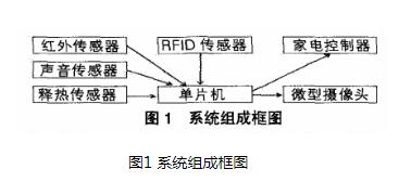 基于51系列单片微型计算机的以RFID为识别手段的智能家居节能自控系统设计