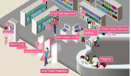 基于RFID無線射頻識別技術的監獄物聯網管理應用...