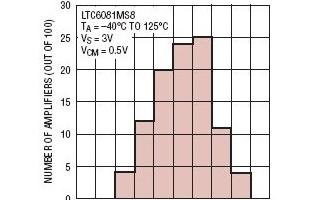 多通道低噪声CMOS运算放大器LTC6081