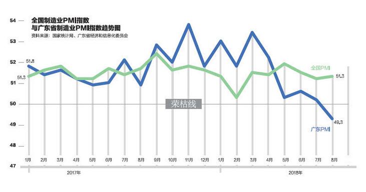 广东制造业订单指数大幅下滑是真的吗?