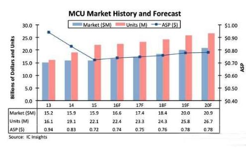 MCU再创销售额新高纪录,到2020年持续呈现上扬走势